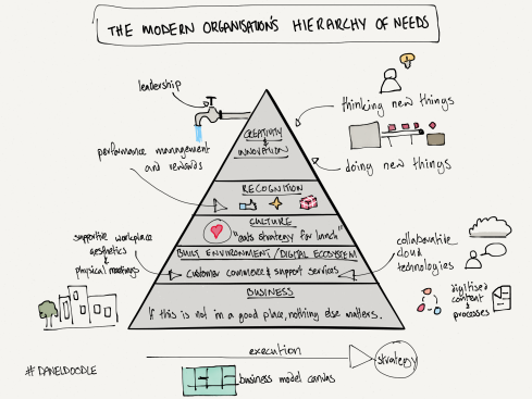 modern organisation hierarchy of needs