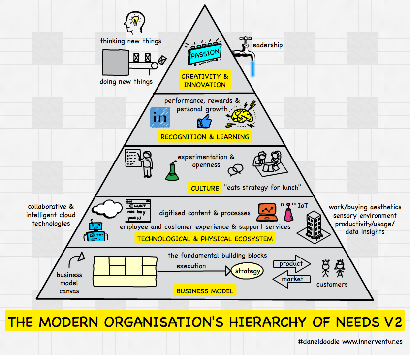 modern organisation hierarchy of needs V2