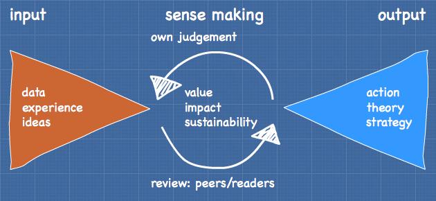 Making sense of sensemaking