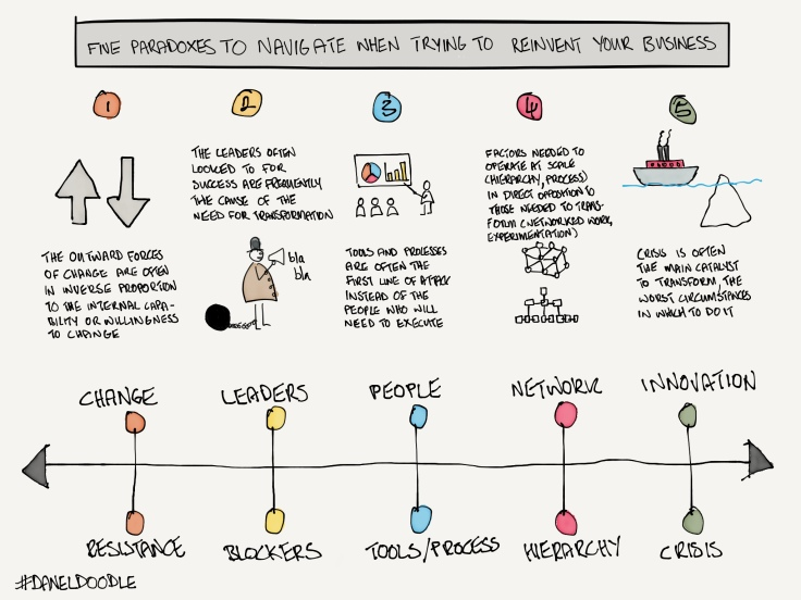 5 paradoxes reinvention
