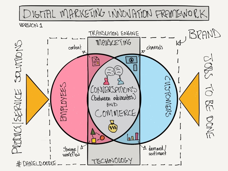 digital marketing innovation framework