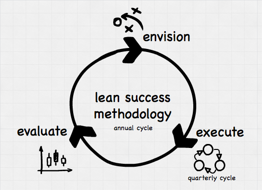 lean-success-planning