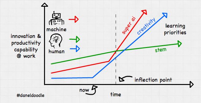 post-robots-ai-creativity-innovation