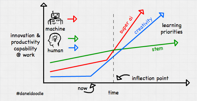 post-robots-ai-creativity-innovation