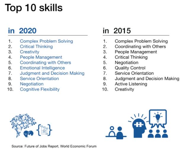 top-10-skills-2020