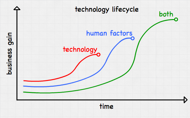 adoption - technology vs mindset