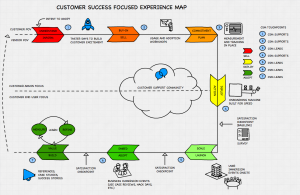 Customer Success Focused Experience Map