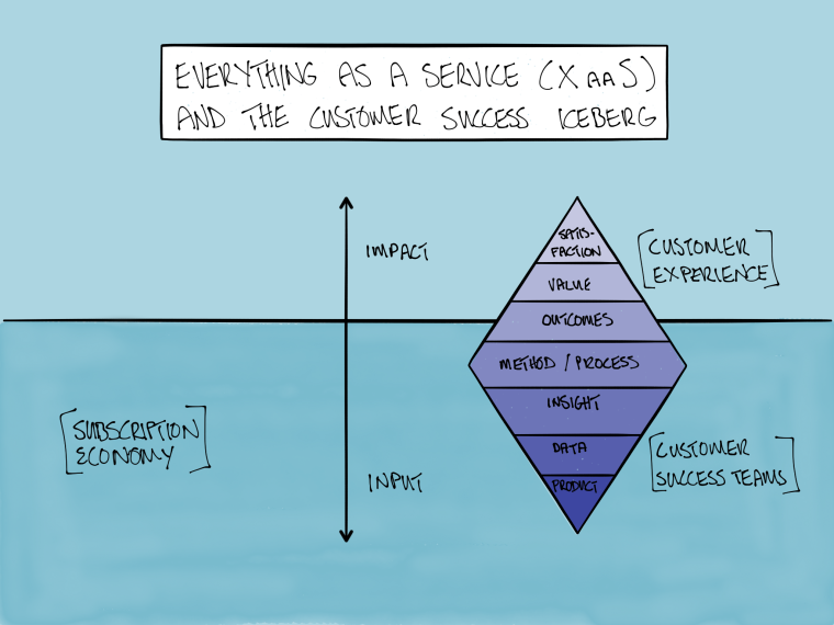 customer success and experience iceberg