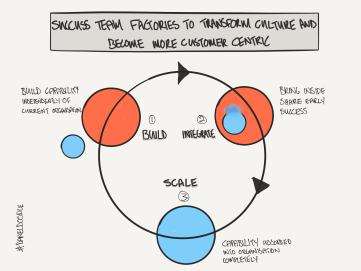 customer success factories