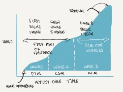 customer success stages