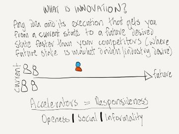 defining innovation