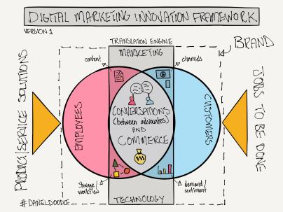 digital marketing innovation framework