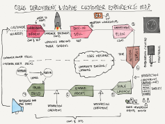 experience mapping