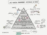 hierarchy modern org