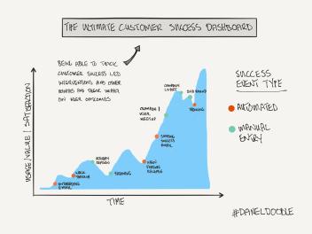 ideal customer success dashboard