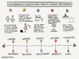 paradoxes of reinvention