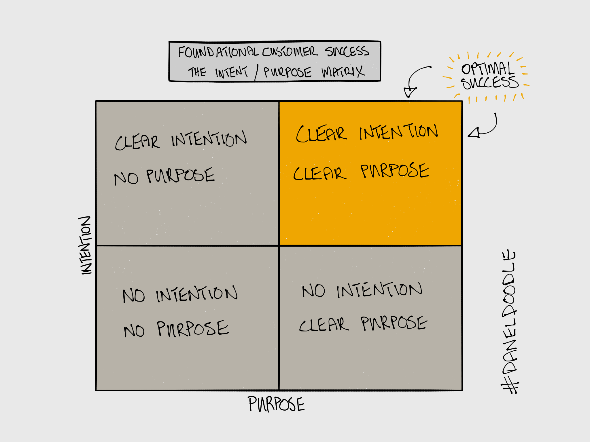 purpose intent matrix