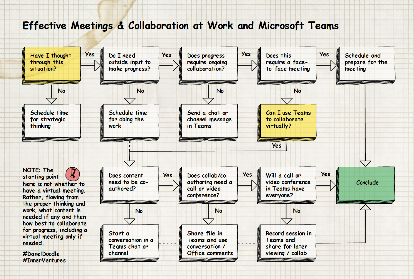 Effective Meetings and Collaboration at work and Microsoft Teams