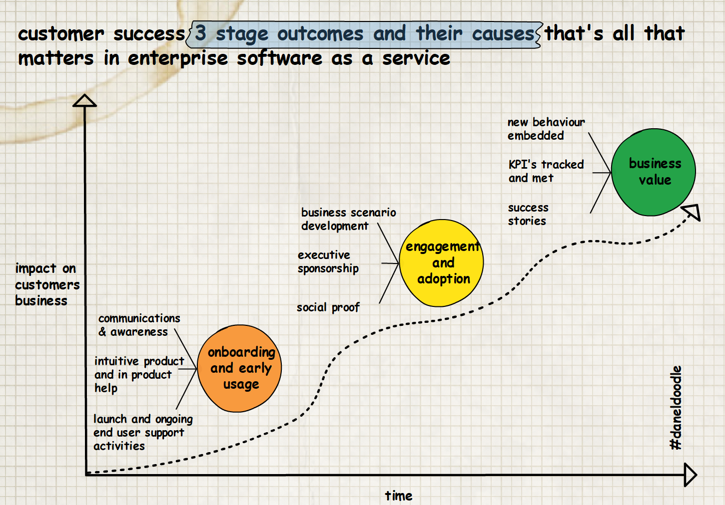 Customer Success outcomes and their causes