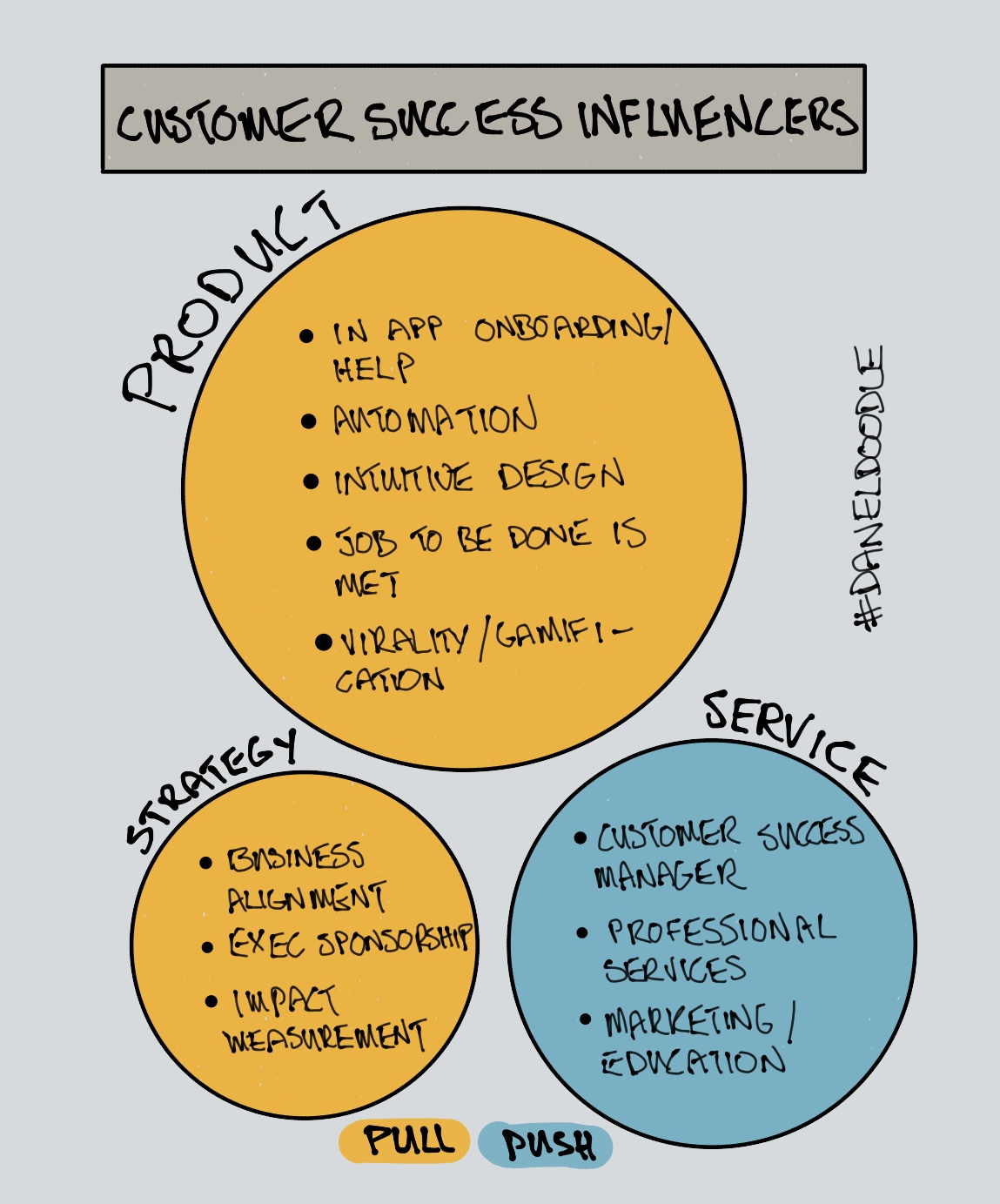 Customer Success Influencers